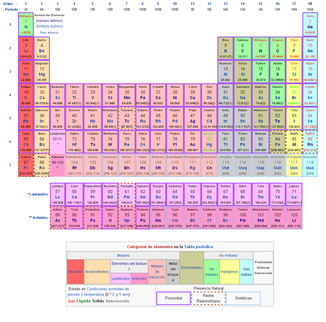 Tabla periodica en latin image collections periodic table and historia de los elementos hd 1080p 4k foto historia de los elementos flavorsomefo image collections urtaz Image collections