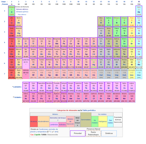 La tabla peridica de los elementos qumicos introduccin a la qumica urtaz Choice Image