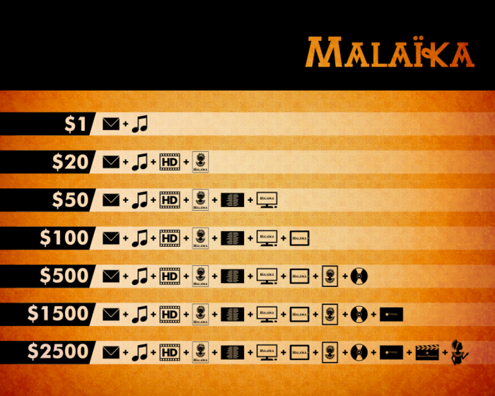 Explicar la muerte a los niños: Malaika La Princesa