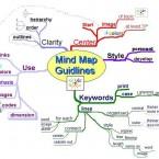 que es un mapa mental